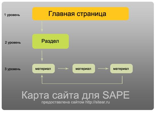 Карта сайта для SAPE