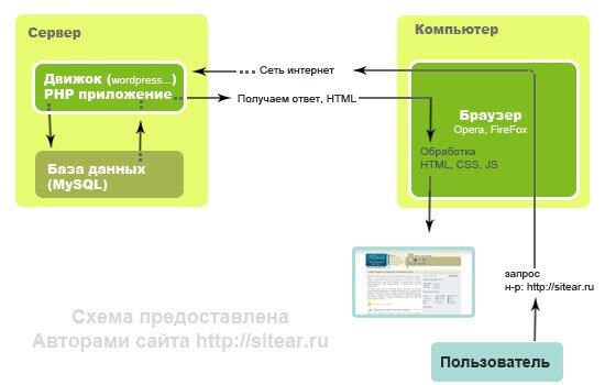 joomla и другие веб