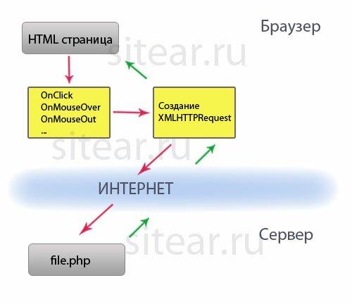 ajax php взаимодействие