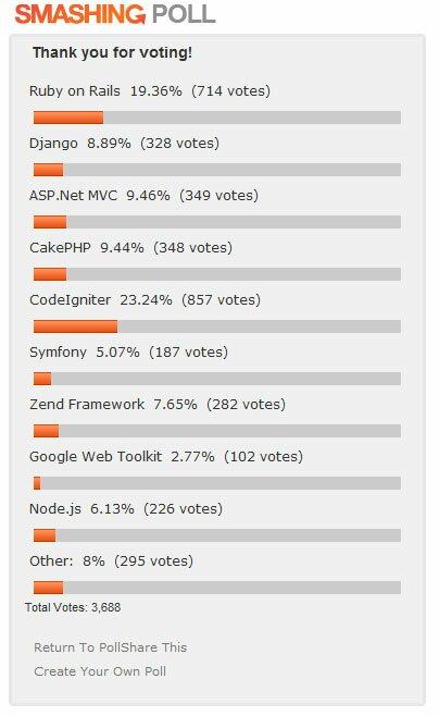 Рейтинг лучших PHP фреймверков