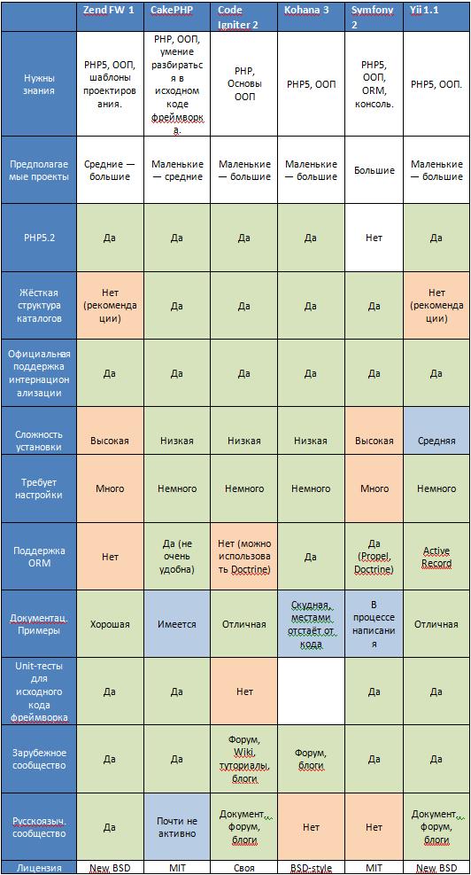 Таблица сравнения PHP фреймверков