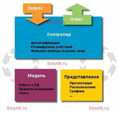 php mvc: контролер, модель, представление