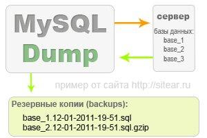 Пример работы mysqldump