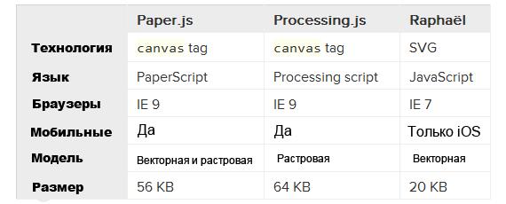 Фреймверки для рисования на javascript