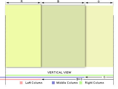 Как сделать три колонки div