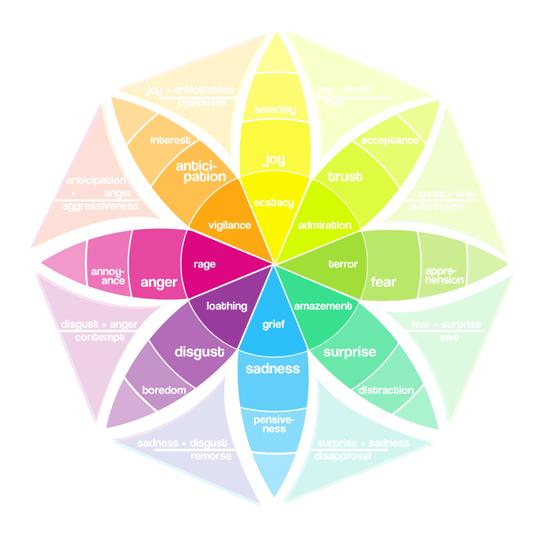 Эмоции в веб дизайне
