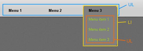 структура горизонтального выпадающего меню на css